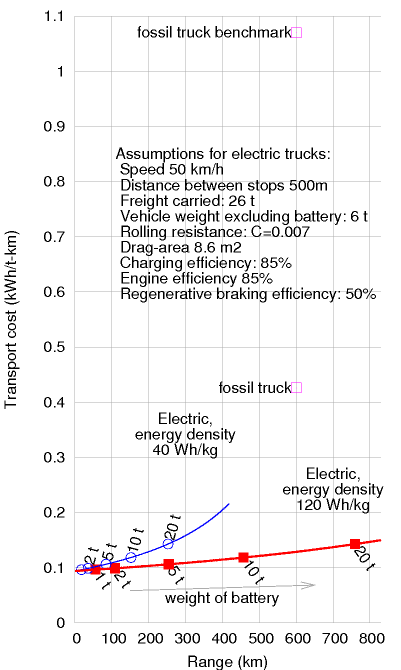 energy consumption versus range